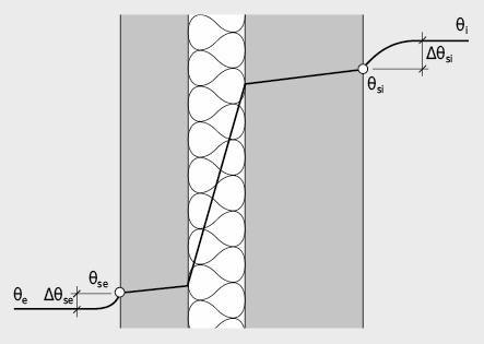 Temperaturverlauf in dreischichtiger Wandkonstruktion