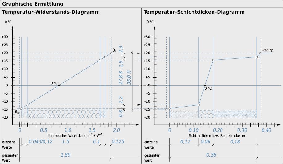 U-Wert und Temperaturverlauf bei Aussenwandkonstruktion