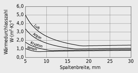 Wärmedurchlasszahl Konvektion/Leitung Λa im Scheibenzwischenraum