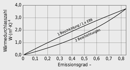 Wärmedurchlasszahl Strahlung Λr im Scheibenzwischenraum