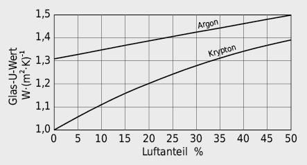Einfluss des Luftanteils auf den U-Wert einer 2-IV mit Wärmeschutzglas