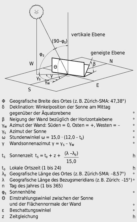 Winkel und Parameter für Sonnenstrahlungsberechnungen
