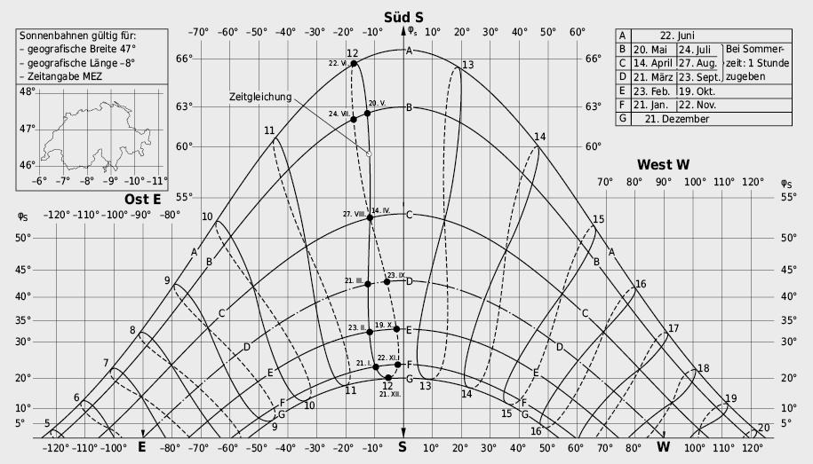 Sonnenstandsdiagramm zur Bestimmung der Sonnenhöhe und des Azimuts