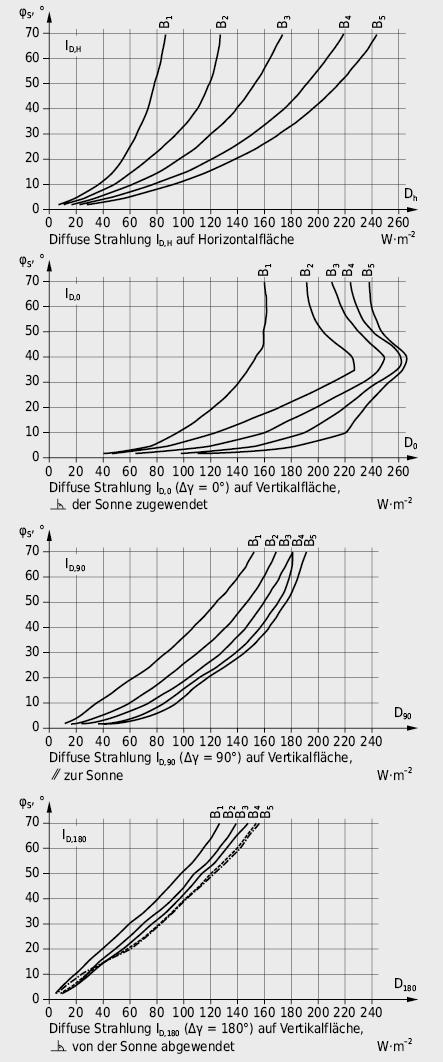 Diffuse Einstrahlung auf Horizontalfläche bzw. Vertikalflächen verschiedener Orientierungen
