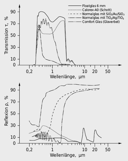 Spektralkurven von typischen Sonnen- und Wärmeschutzgläsern