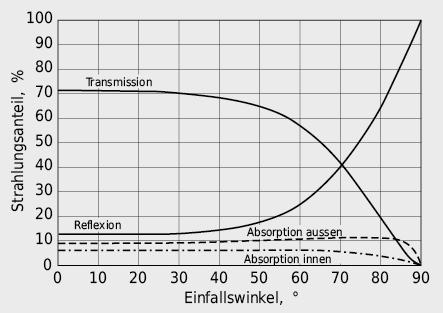 Einfluss des Einfallswinkels auf den Strahlungsdurchgang