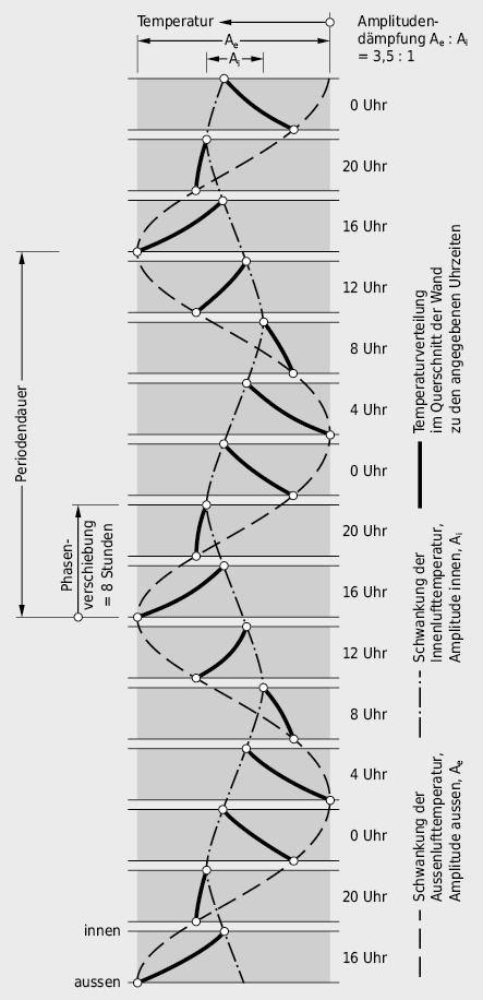 Temperaturverlauf in einer homogenen Aussenwand bei periodischer Wärmebelastung von aussen