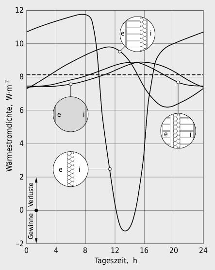 Einfluss von Masse und Schichtenfolge auf den Tagesgang der Wärmestromdichte an der Innenoberfläche