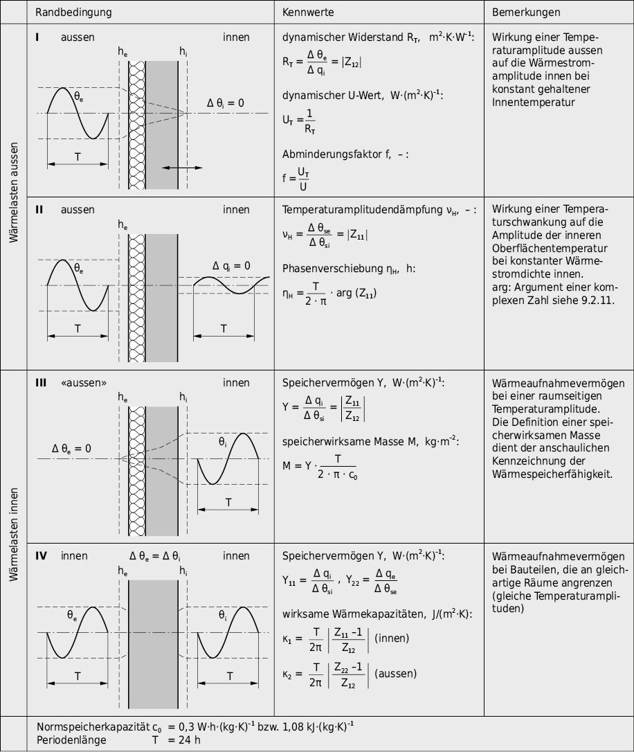 Randbedingungen und Kennwerte für den periodischen Wärmedurchgang nach EN ISO 13786