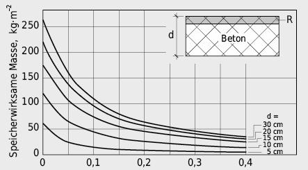 Speicherwirksame Masse einer Betondecke, in Abhängigkeit des thermischen Widerstandes des Bodenbelages R