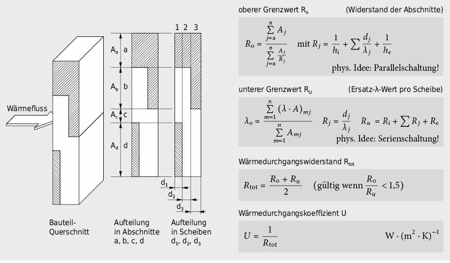Unterteilung eines thermisch inhomogenen Bauteils