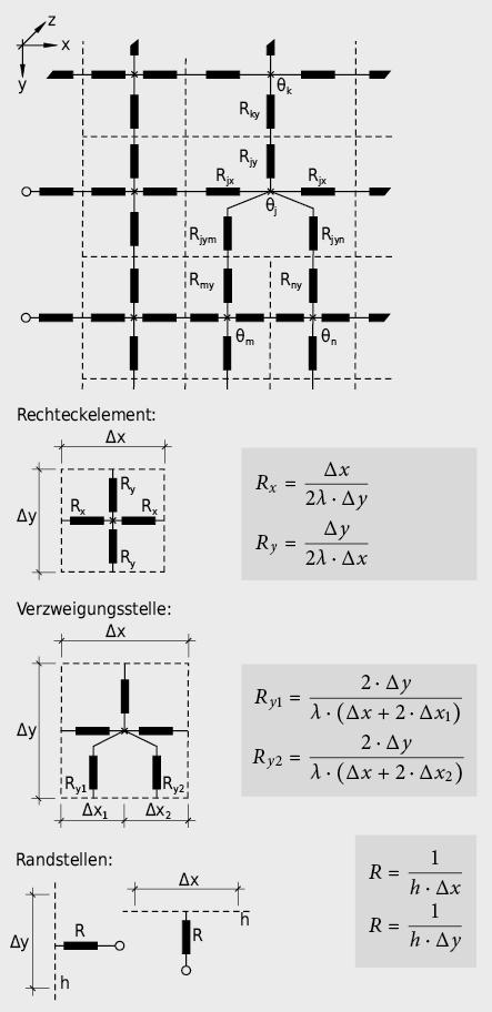 Maschennetzdarstellung für Wärmebrückenmodellbildung