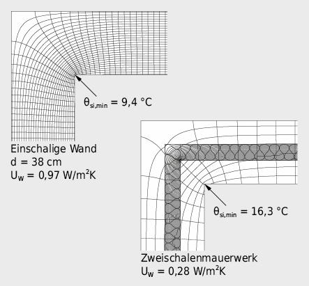 Isothermen und Wärmestromlinien in Wandecken bei: