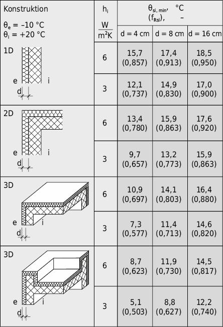 Beispiele von minimalen Oberflächentemperaturen θsi, min und Temperaturfaktoren fRsi bei unterschiedlicher Wärmedämmschichtdicke d und unterschiedlichen Wärmeübergangsbedingungen hi