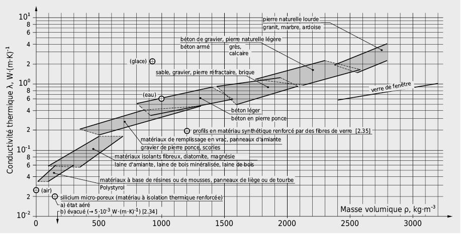 Conductivité thermique λ en fonction de la masse volumique