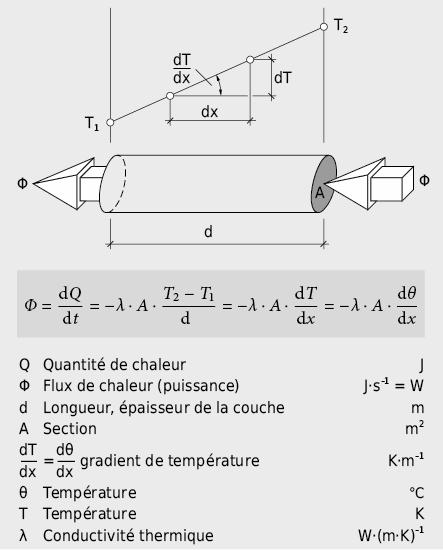 Répartition de la température et flux de chaleur par conduction dans une barre