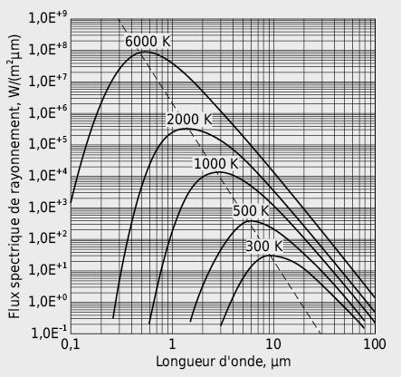 Répartition de l'intensité du rayonnement pour différentes températures et loi du déplacement de Wien