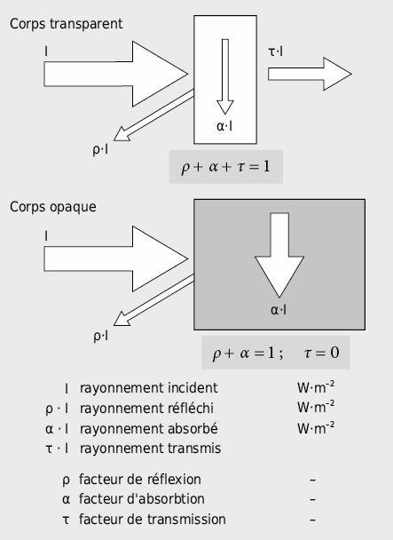 Interaction entre rayonnement et matière