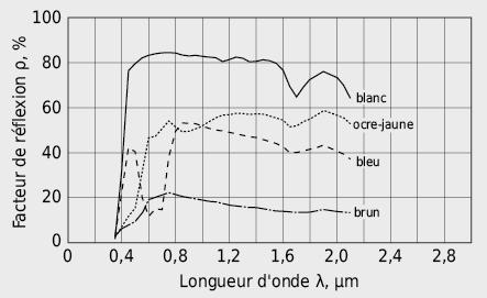 Facteur de réflexion spectral d'une couche de plâtre