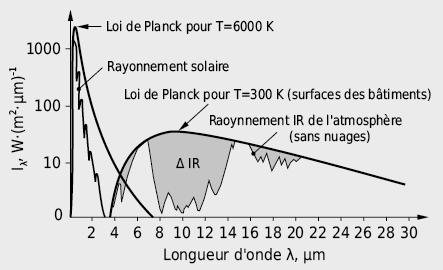 Répartition spectrale du rayonnement solaire et du rayonnement infrarouge des surfaces des bâtiments et de l'atmosphère