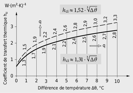 Conductance thermique par convection sur une surface intérieure; pour un flux de chaleur vertical