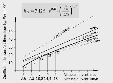 Conductance thermique par convection sur une surface extérieure