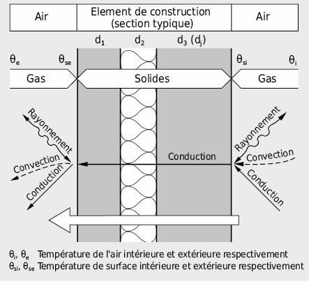 Mécanismes de tranferts de chaleur sur un mur