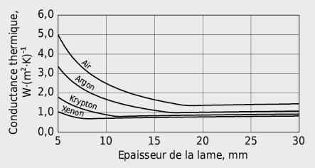 Conductance thermique par convection/conduction Λa dans l'espace séparant les deux verres d'un vitrage