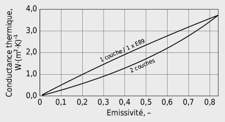 Conductance thermique par rayonnement Λr dans l'espace séparant les deux verres d'un vitrage
