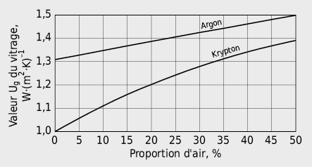 Effet de la proportion d'air sur la valeur Ug d'un vitrage isolant 2-VI