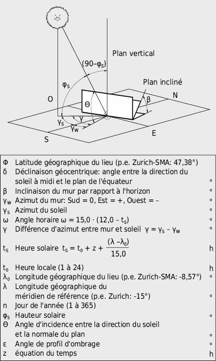 Angles et paramètres nécessaires aux calculs d'irradiance solaire