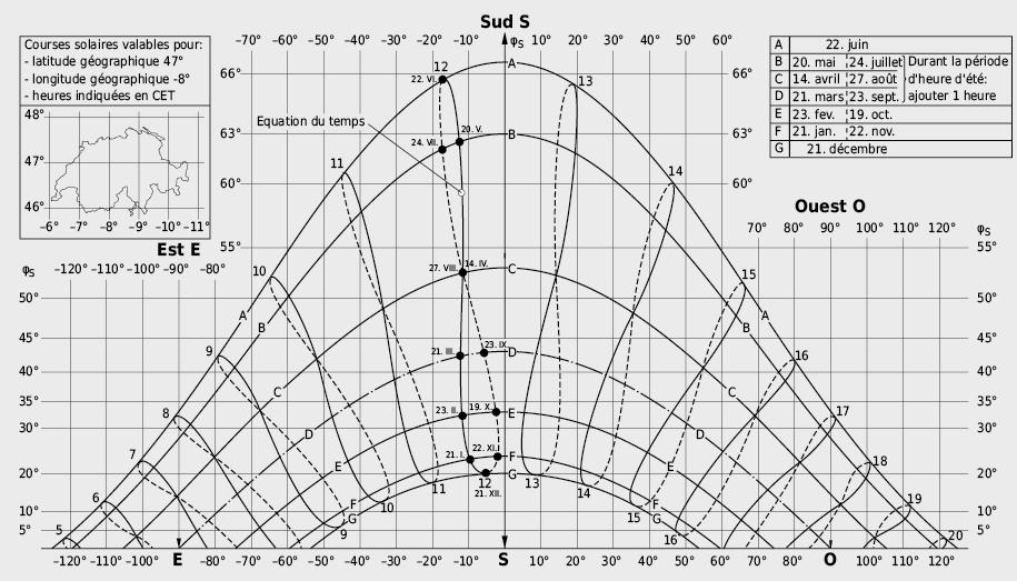 Diagramme de la course solaire pour la détermination de la hauteur et de l'azimut du soleil