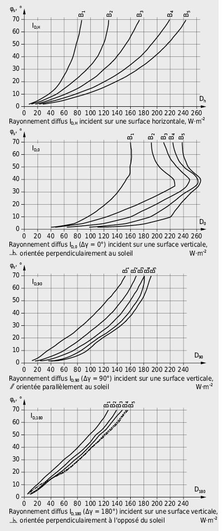 Irradiance diffuse sur un plan horizontal et sur des surfaces verticales de différentes orientations