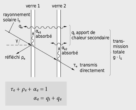 Grandeurs caractéristiques affectant la transmission du rayonnement par les vitrages