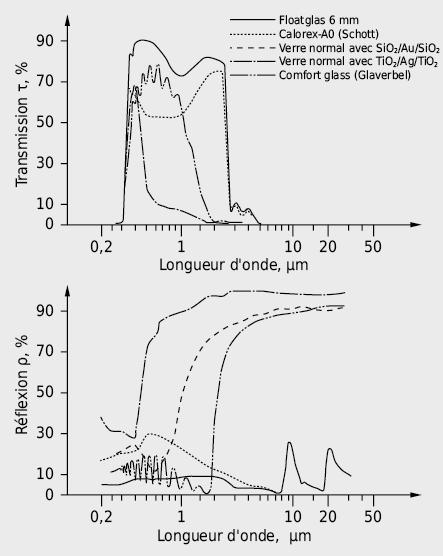 Courbes spectrales de vitrages isolants et de contrôle solaire typiques