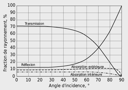 Effet de l'angle d'incidence sur le rayonnement parvenant sur un élément transparent