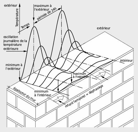 Transmission thermique périodique