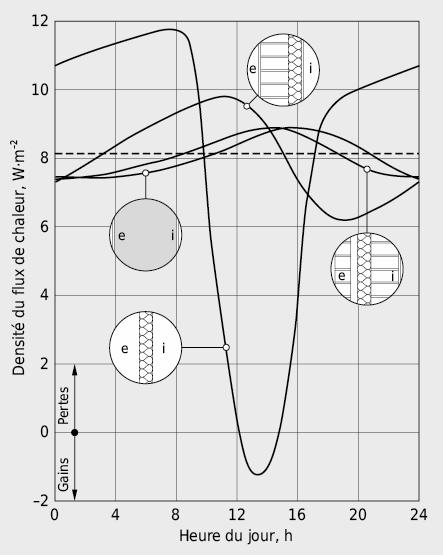 Influence de la masse et de l'ordonnancement des couches d'une paroi sur l'évolution journalière de la densité de flux thermique sur sa face intérieure