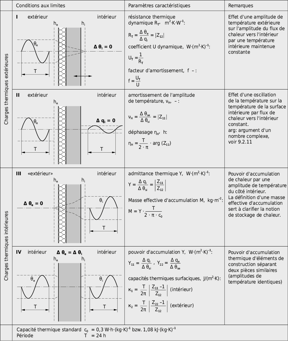 Conditions aux limites et paramètres caractéristiques pour la transmission thermique périodique selon EN ISO 13786