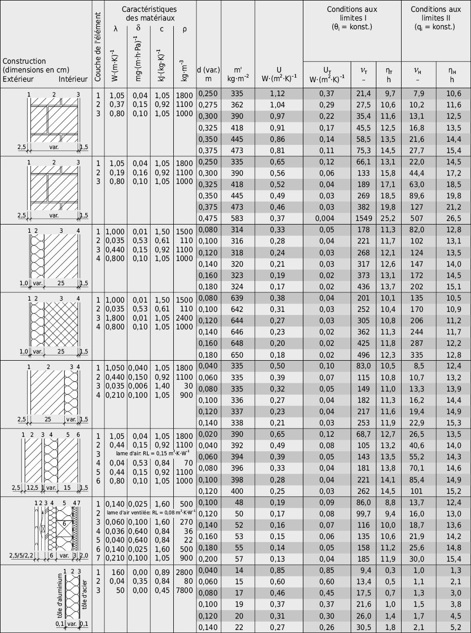 Paramètres instationnaires caractéristiques de murs extérieurs typiques