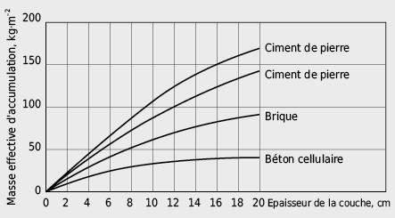 Masse effective d'accumulation pour différents types de murs