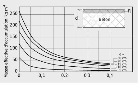 Masse effective d'accumulation d'un plafond en béton en fonction de la résistance thermique du revêtement de sol