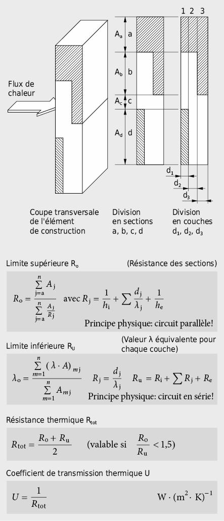 Décomposition d'un élément de construction thermiquement inhomogène