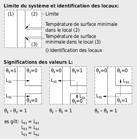 Limites du système et conductances