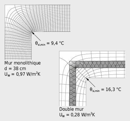 Isothermes et lignes de flux dans des coins de mur avec:θe=–15°C θi = +20°Che=20W·