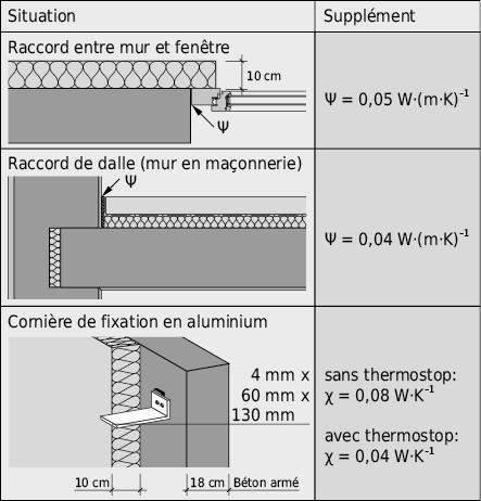 Exemples typiques de majorations pour ponts thermiques linéaires et ponctuels