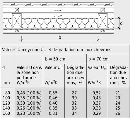 Valeur U moyenne d'une toiture froide pour différentes épaisseurs d'isolation thermique et distances entre chevrons. Résultats obtenus par un programme de calcul de ponts thermiques bidimensionnels.