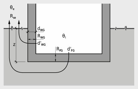Représentation schématique d'un sous-sol chauffé