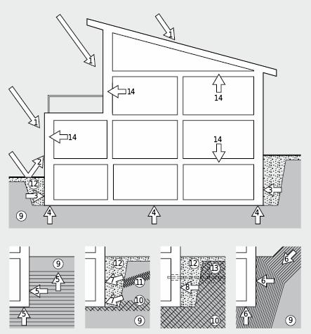 Beanspruchung der Gebäudehülle durch Wasser und Feuchtigkeit: 1: atm. Niederschläge; 2: Spritzwasser; 3: seitliche Bodenfeuchte; 4: aufsteigende Bodenfeuchtigkeit; 5: Grundwasser