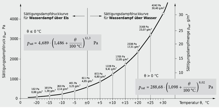 Verlauf des Sättigungsdampfdruckes bzw. -gehaltes als Funktion der Temperatur, Näherungsformeln zur Beschreibung des Sättigungsdampfdruckes in den Bereichen–20°C bis 0°C bzw. 0°C bis ca. 50°C